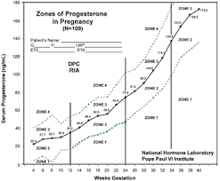 Estrogen And Progesterone Levels In Pregnancy Chart Pin On Pregnancy Birth