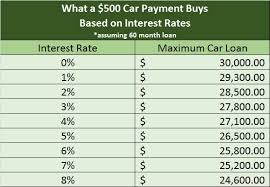 Car Loan Interest Rate Chart How Rising Interest Rates Affect Your Personal Finances