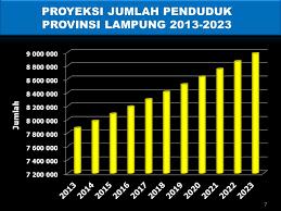 Plan low interest rates and bank profits future! Pertumbuhan Penduduk Dan Ketersediaan Pangan Ppt Download