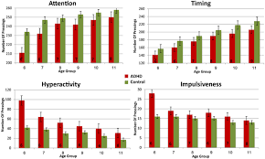 Adhd Maturity Lag Chart Frontiers Maturational Delay In Adhd Evidence From Cpt