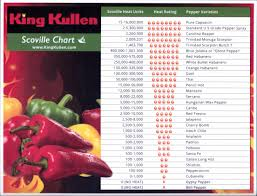 Scoville Scale Chart Qmsdnug Org