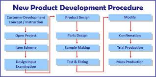Npd Charts New Product Development Npd Marketing