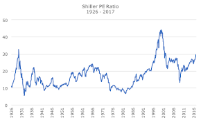 Historical Shiller Pe Ratio Chart Best Picture Of Chart