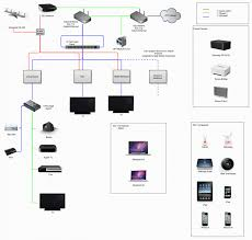 diagram gorgeous inspiration wiring home network diagram best home network setup 2017 diagram gorgeous inspiration wiring home network diagram diagrams for typical fantastic house fantastic typical house