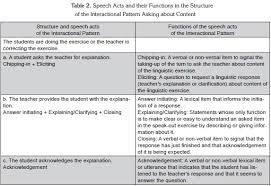 Pattern Of Interaction Unique Asking About Content And Adding Content Two Patterns Of Classroom