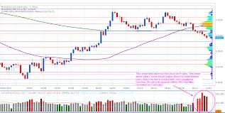 Marketscope Charts Computational Trading Marketscope Volume On Daily Charts
