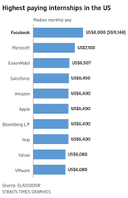 topping the list was facebook where the median pay for interns is us 8 000 a month according to the reports from the newest ysis