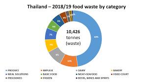 Food Waste Chart Tesco Lotus Food Waste Data 2018 19 Tesco Plc
