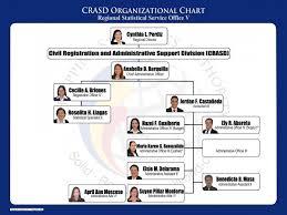 Philippine Ports Authority Organizational Chart Crasd Organizational Chart Philippine Statistics Authority
