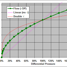 Square Root Scaling For Differential Pressure Dp Flow