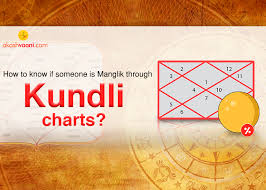 How To Know If Someone Is Manglik Through Kundli Charts