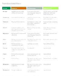 Vegetable Garden Fertilizer Chart When To Fertilize Vegetable Garden Fromme Club