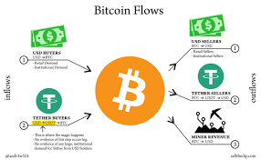 Cryptocurrencies are highly volatile, so your cash can go down as well as up. Will Bitcoin Will Go Up Or Down Sellthedip