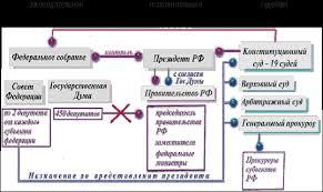 Реферат Форма Российского государства com Банк  Форма Российского государства