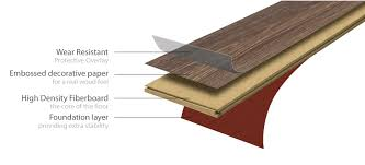 A laminate floor is a multi-layer wood fiber based flooring product fused  together with a lamination process. All Lamett laminate floors are made of  natural ...