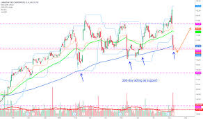 Ctc A Stock Price And Chart Tsx Ctc A Tradingview