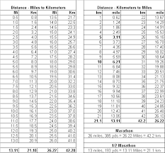 Conversion Chart Miles To Kilometers Miles To Kilometers Conversion Chart Half Marathon