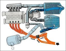 Turbocharger Engine Diagram Turbocharger Components