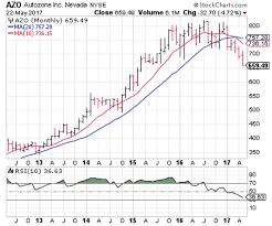 3 Big Stock Charts For Tuesday Autozone Inc Azo
