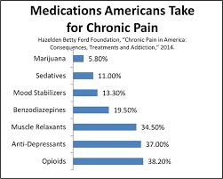 long term pain relief