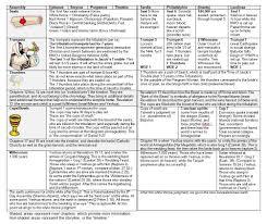 Book Of Revelation Chart Charts Of The Revelation Storyline Nazarene Israel
