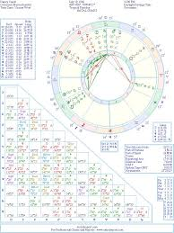 Nancy Carell Natal Birth Chart From The Astrolreport A List