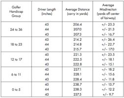 Driver Loft Swing Speed Chart 54 Skillful Driver Shaft Length Chart