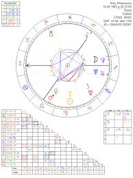 Amy Winehouse Astrology Chart