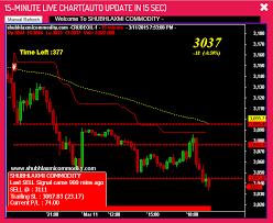 Mcx Crude Oil Chart Auto Buy Sell Signals Shubhlaxmi Commodity