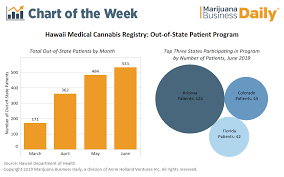 Hawaiis Medical Cannabis Reciprocity Program Off To Slow Start