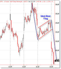 Bear Flag Pattern Adorable Ideal SPY Bear Flag Completes Intraday With Lessons Afraid To
