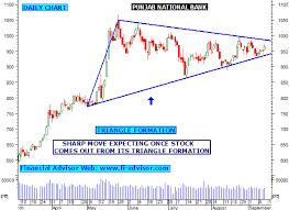 Stock Market India Technical Charts Free Analysis New