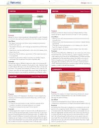 invoker cheat sheet design patterns cheat sheet