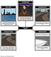 here is our symbolism storyboard for the great gatsby made using here is our symbolism storyboard for the great gatsby made using our new spider map layout