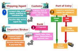 Genuine Customs Clearance Procedure Flow Chart Import