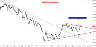 Bear Flag Stock Chart Bear Flag Technical Analysis Forex Currency Volatility Chart