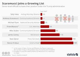 Trump Administration Departures Chart Chart Scaramucci Joins A Growing List Statista
