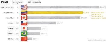 From Richer To Poorer Venezuelas Economic Tragedy Visualized