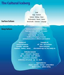 cultural heritage below the water line oic moments oic moments the cultural iceberg showing aspects of surface culture and deep culture that stem from your