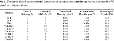 Density Chart Of Materials In G Cm3 Theoretical And Experimental Densities Of Composites