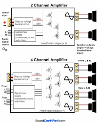 how to hook up a 4 channel amp to front and rear speakers 2 channel vs 4 channel amp diagram