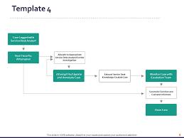 Customer Service Process Flow Chart Powerpoint Presentation