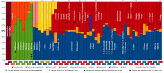 Electoral College Vote Chart United States Electoral College Wikipedia