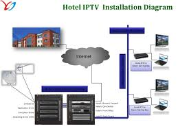 hotel room wiring diagram hotel image wiring diagram hospitality solution on hotel room wiring diagram