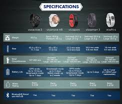 Garmin Comparison Chart 2017 Infographic Garmin Vivo Series Comparison Active Stride