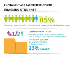 european commission press releases press release erasmus european commission press releases press release erasmus impact study confirms eu student exchange scheme boosts employability and job mobility