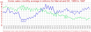 Marvel And Dc Sales Figures
