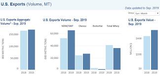 U S Dairy Exports Rebound In September The Bullvine