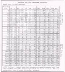 capacitor conversion chart capacitor leakage