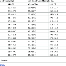 hand grip strength according to age in
